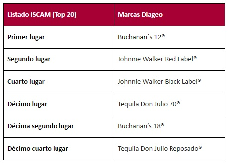 diageo interna