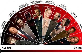 Netflix y los maratones; Un nuevo índice revela que series devoramos y cuales saboreamos