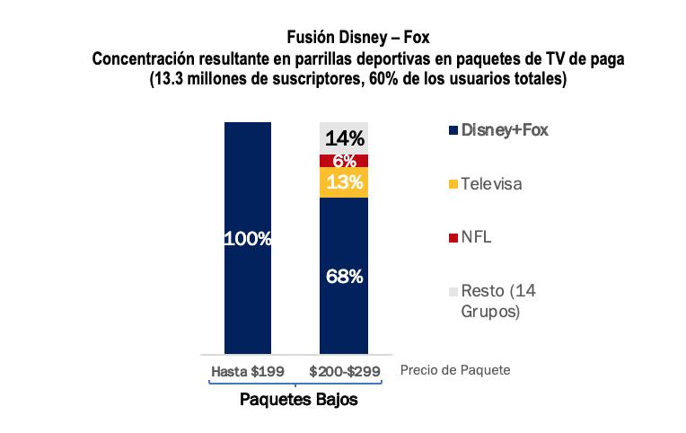 Fusión entre Fox y Disney debe verse con cuidado: López Obrador